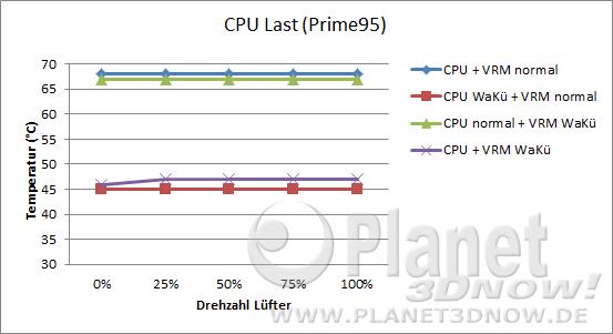 Hinterlüftung: CPU-Temperatur Last