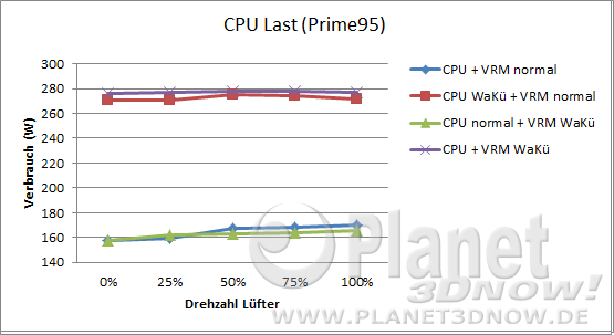 Hinterlüftung: CPU-Last Verbrauch