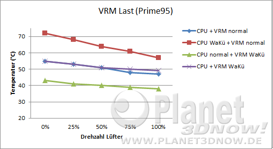 Hinterlüftung: VRM-Temperatur Last
