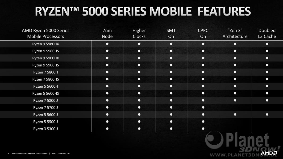 AMD_CES_2021_Mobile_Ryzen5000_5
