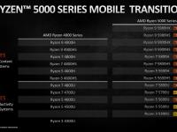 AMD_CES_2021_Mobile_Ryzen5000_4