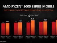 AMD_CES_2021_Mobile_Ryzen5000_7