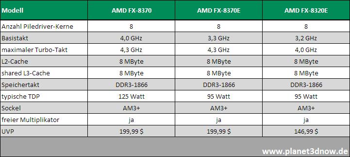 Modellübersicht neue Prozessoren