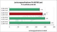 AMD FX-8370E: Leistungsaufnahme load übertaktet