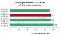AMD FX-8370E: Leistungsaufnahme idle übertaktet