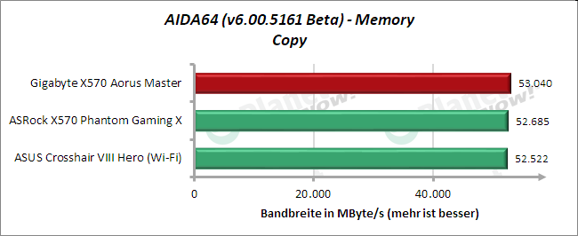 AIDA64: Memory Copy