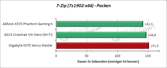 7zip - Packen