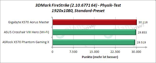3DMark FireStrike - Physik
