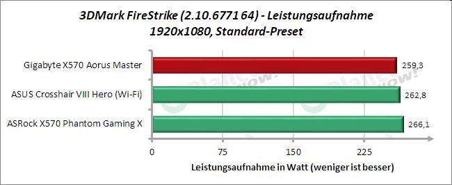 Gigabyte X570 Aorus Master: Leistungsaufnahme 3DMark FireStrike