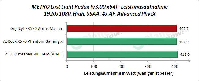 Gigabyte X570 Aorus Master: Leistungsaufnahme METRO Last Light Redux