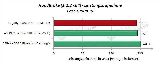 Gigabyte X570 Aorus Master: Leistungsaufnahme HandBrake