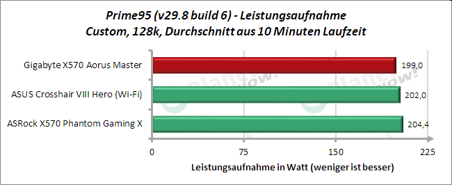 Gigabyte X570 Aorus Master: Leistungsaufnahme Prime95 128k