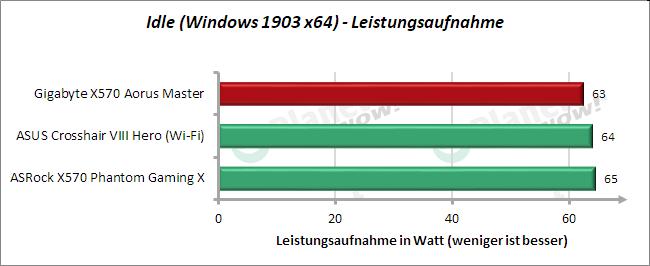 Gigabyte X570 Aorus Master: Leistungsaufnahme idle
