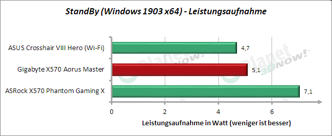 Gigabyte X570 Aorus Master: Leistungsaufnahme Energie sparen