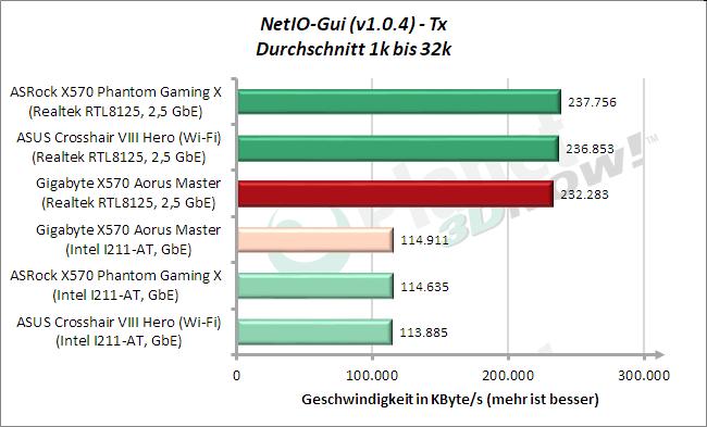 NetIO: Tx