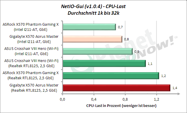 NetIO: CPU-Last