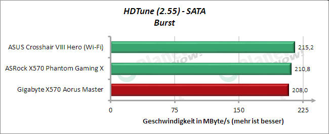 HD Tune: SATA Burst