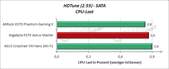 HD Tune: SATA CPU-Last