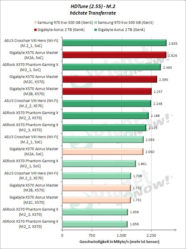 HD Tune: M.2 Average