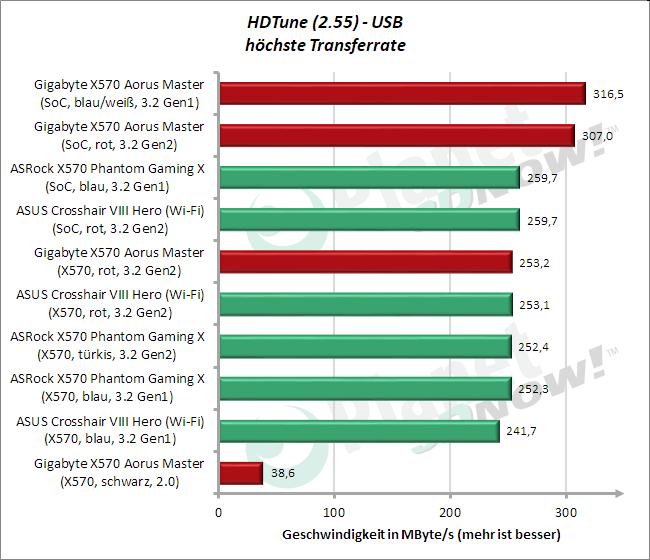 HD Tune: USB Average