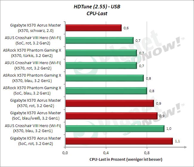 HD Tune: USB CPU-Last