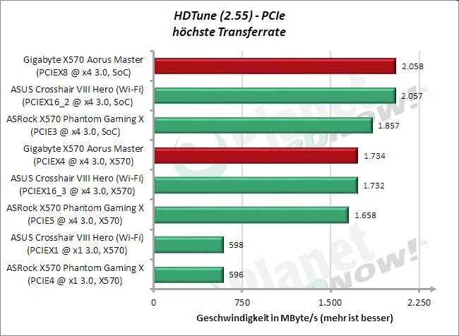 HD Tune: M.2 (PCIe) Average