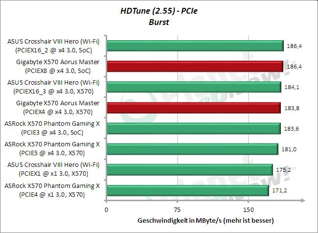 HD Tune: M.2 (PCIe) Burst