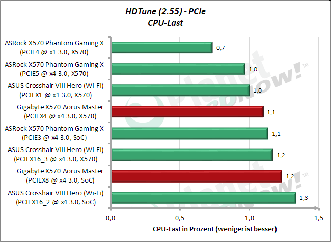 HD Tune: M.2 (PCIe) CPU-Last