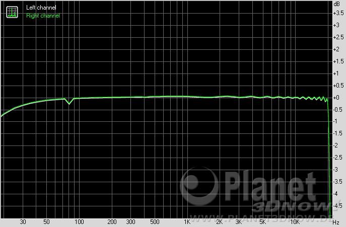 Gigabyte X570 Aorus Master: Frequency Response