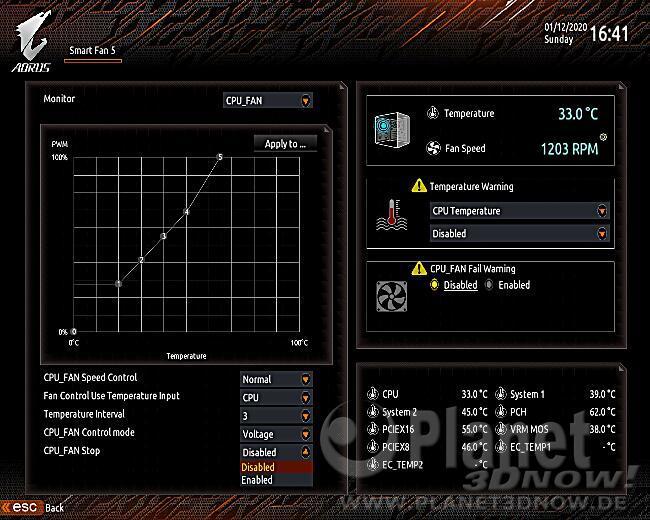 Gigabyte X570 Aorus Master: Lüftersteuerung