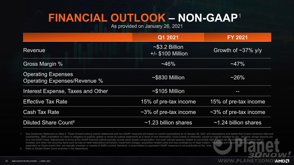 AMD_Investor_Praesentation_April2021_32