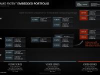 AMD_Ryzen_Embedded_V2000_4