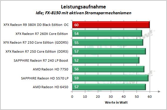 XFX_R9_380X_OC_Leistungsaufnahme_1