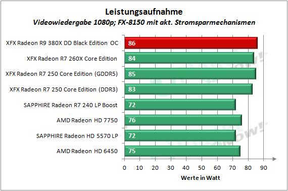 XFX_R9_380X_OC_Leistungsaufnahme_6