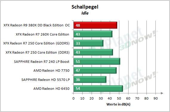 XFX_R9_380X_OC_Schallpegel_1