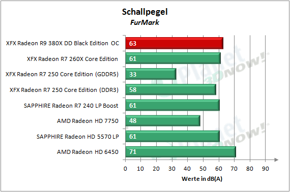XFX_R9_380X_OC_Schallpegel_2