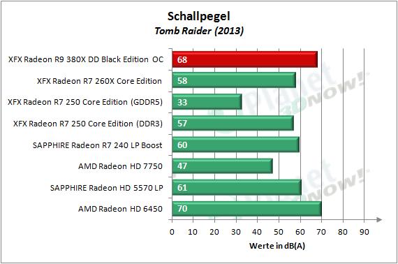 XFX_R9_380X_OC_Schallpegel_3