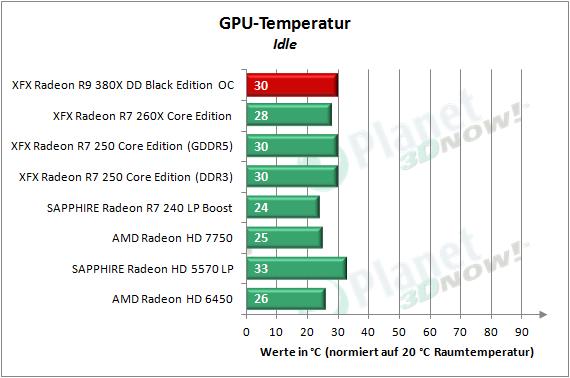 XFX_R9_380X_OC_Temperatur_1