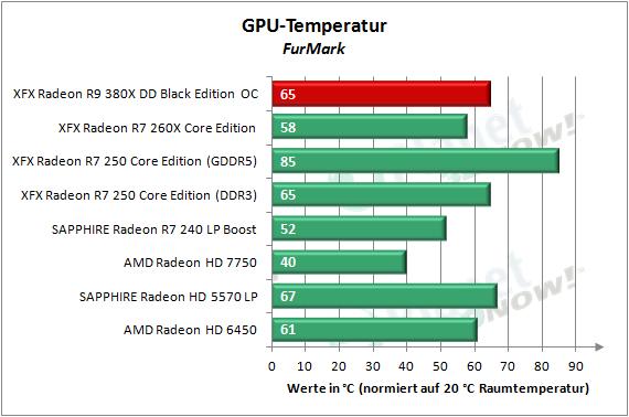 XFX_R9_380X_OC_Temperatur_2