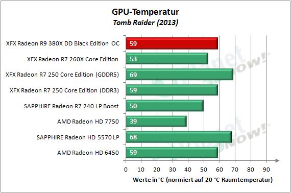 XFX_R9_380X_OC_Temperatur_3