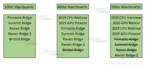 von AMD empfohlenes Vorgehen
