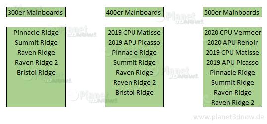 Auch ältere Mainboards für AMDs Epyc 7002 und Threadripper