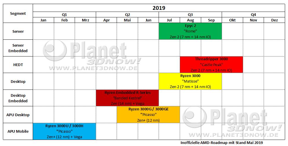 Inoffizielle AMD-Roadmap für 2019 mit Stand Mai 2019