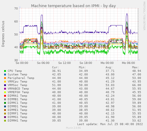 ipmi_temp-day.png