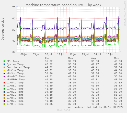 ipmi_temp-week.png