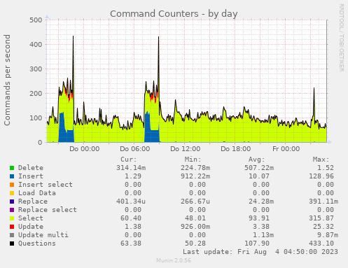 mysql_commands-day.png