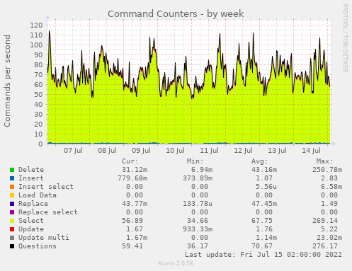 mysql_commands-week.png