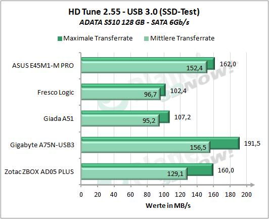 Mini-PCs: AMD E-450 vs  Intel Atom D2700