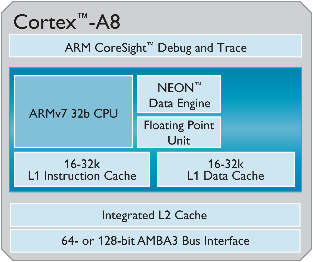 Arm cortex a9 write allocate l1 cache